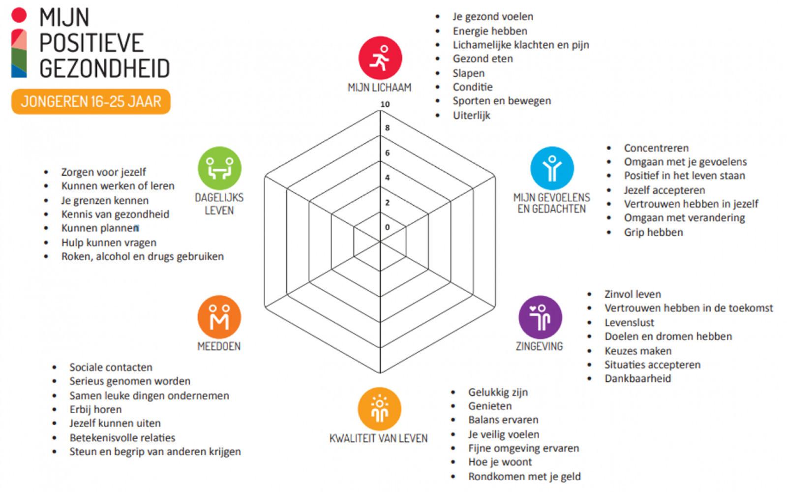 Het diagram van Positieve Gezondheid, voor jongeren van 16 tot 25 jaar
